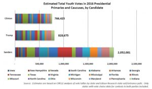The above chart comes from a report by the Center for Information and Research on Civic Learning and Engagement (CIRCLE) at Tufts University. It shows more than 2 million young people cast ballots for Sanders in the 21 states that voted by June 1 and where exit polls included data on the youth vote.