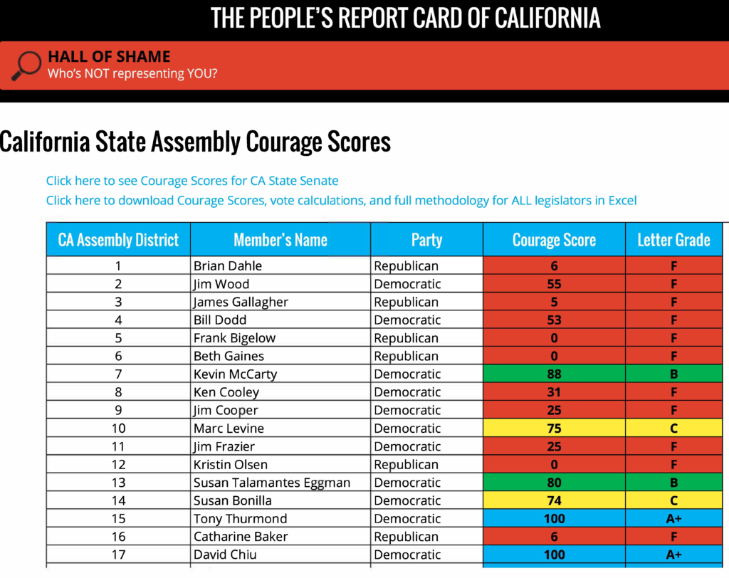 California State Assembly Courage Score..2_Page_1